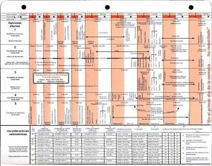 Cronología de la crucifixión y última semana