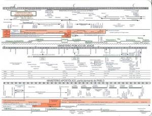 Cronología del Nuevo Testamento